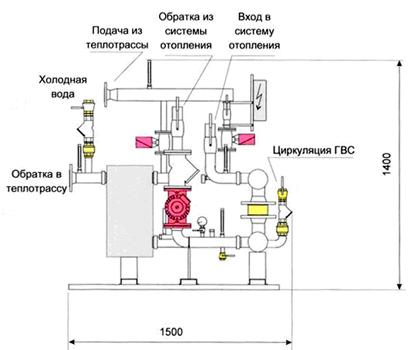 В помещении теплопункта монтажная организация выполняет подключение трубопроводов, присоединение кабеля...